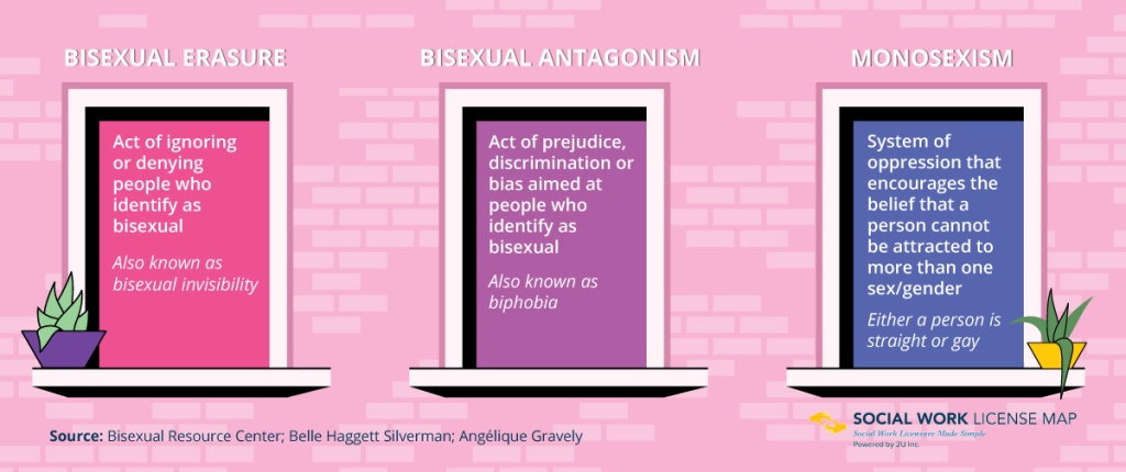 Illustration with definitions of bisexual erasure, bisexual antagonism and monosexism.